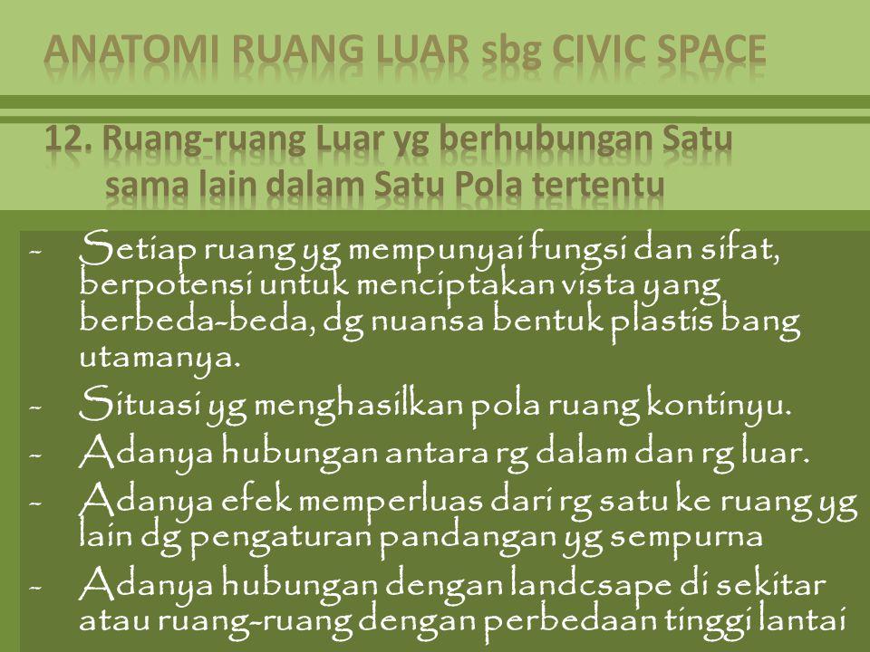 -Setiap ruang yg mempunyai fungsi dan sifat, berpotensi untuk menciptakan vista yang berbeda-beda, dg nuansa bentuk plastis bang utamanya. -Situasi yg