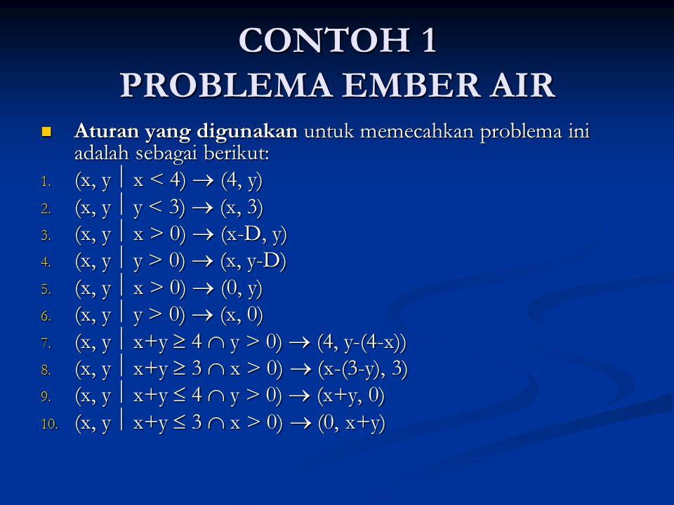CONTOH 1 PROBLEMA EMBER AIR Aturan yang digunakan untuk memecahkan problema ini adalah sebagai berikut: Aturan yang digunakan untuk memecahkan problem