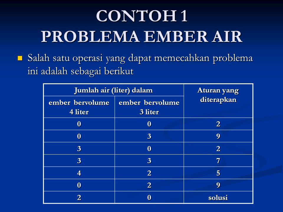 CONTOH 1 PROBLEMA EMBER AIR Salah satu operasi yang dapat memecahkan problema ini adalah sebagai berikut Salah satu operasi yang dapat memecahkan prob