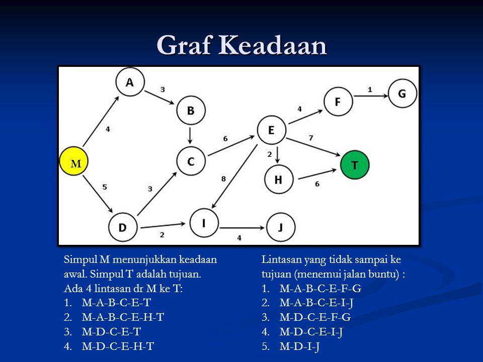 Graf Keadaan M Simpul M menunjukkan keadaan awal. Simpul T adalah tujuan. Ada 4 lintasan dr M ke T: 1.M-A-B-C-E-T 2.M-A-B-C-E-H-T 3.M-D-C-E-T 4.M-D-C-