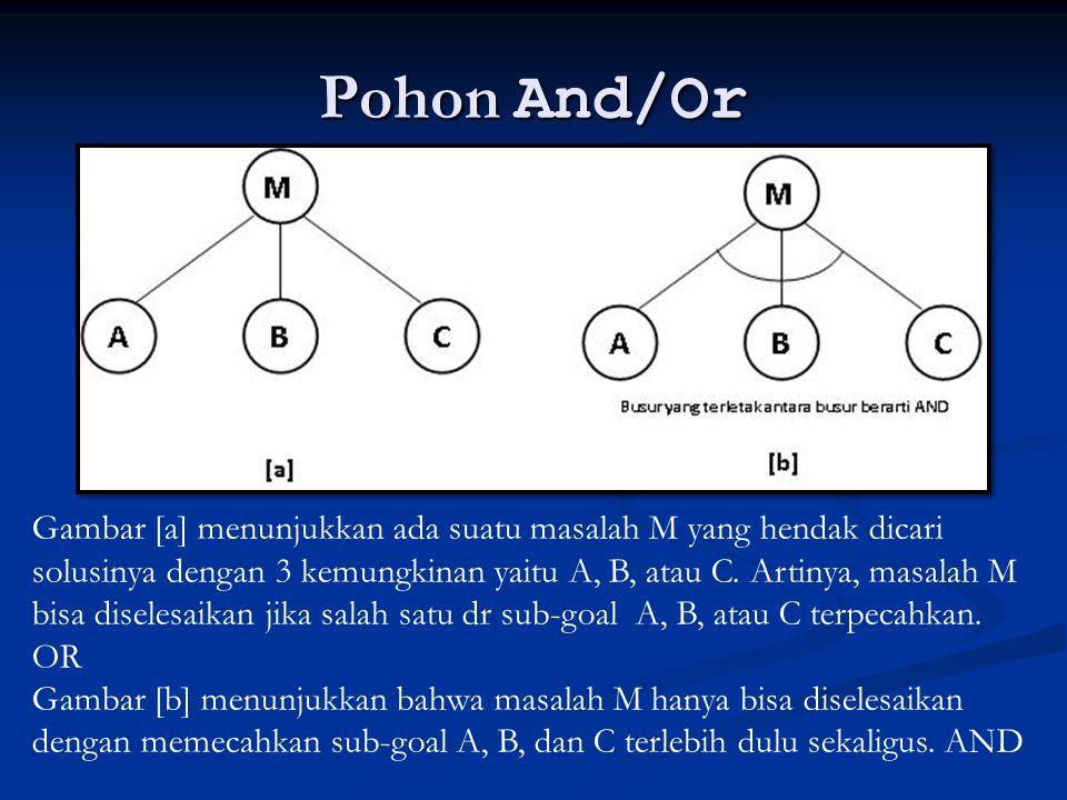 Pohon And/Or Gambar [a] menunjukkan ada suatu masalah M yang hendak dicari solusinya dengan 3 kemungkinan yaitu A, B, atau C. Artinya, masalah M bisa