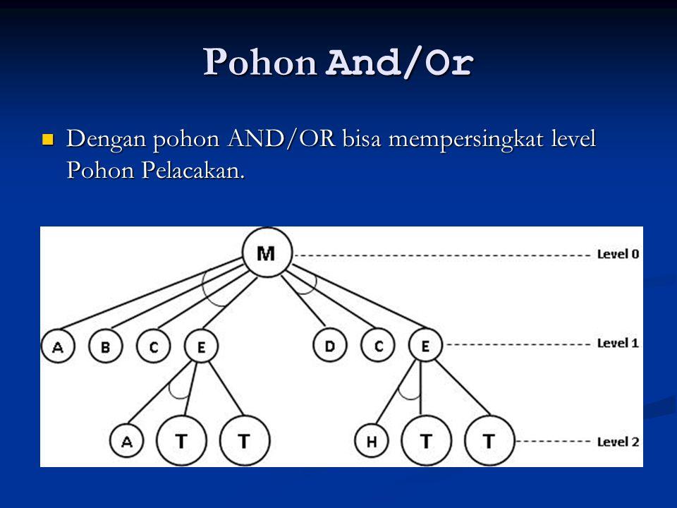 Pohon And/Or Dengan pohon AND/OR bisa mempersingkat level Pohon Pelacakan. Dengan pohon AND/OR bisa mempersingkat level Pohon Pelacakan.