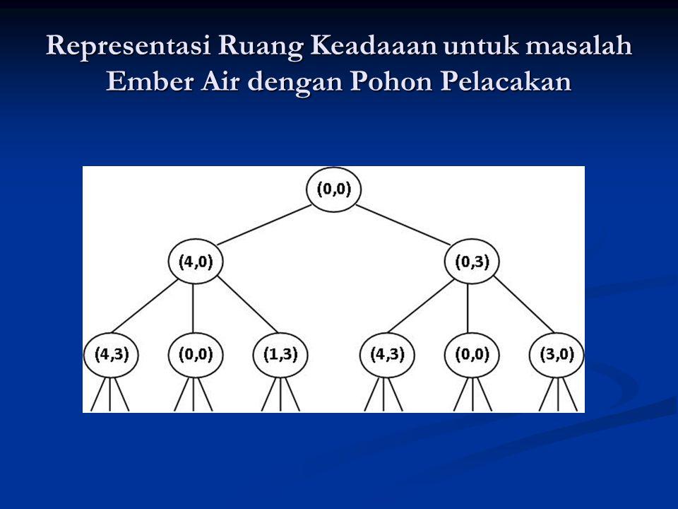 Representasi Ruang Keadaaan untuk masalah Ember Air dengan Pohon Pelacakan