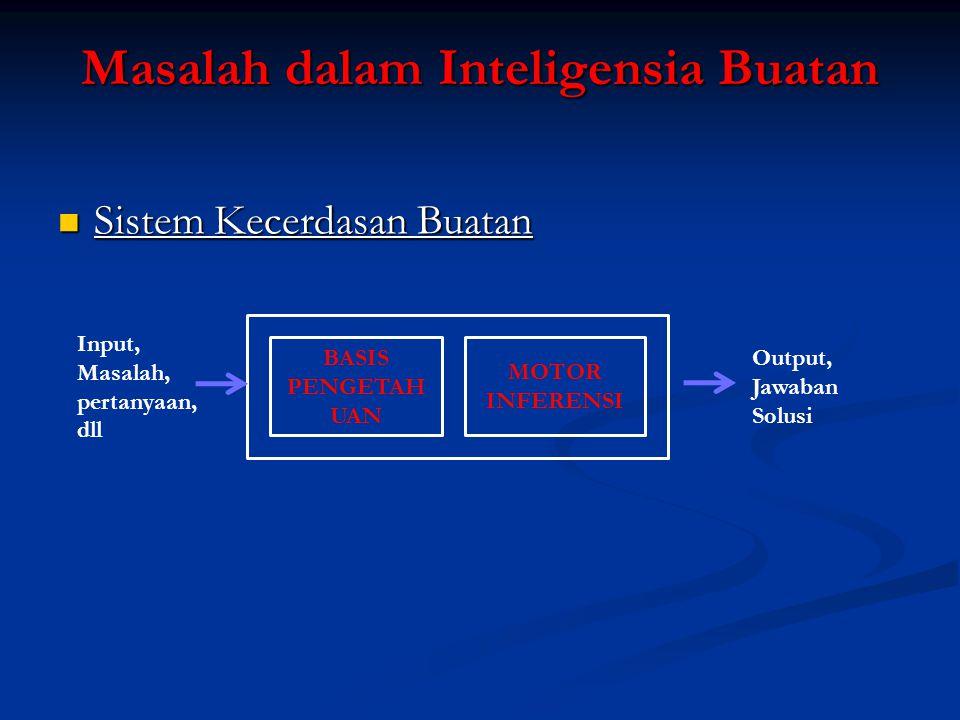 Masalah dalam Inteligensia Buatan BASIS PENGETAH UAN MOTOR INFERENSI Input, Masalah, pertanyaan, dll Output, Jawaban Solusi Sistem Kecerdasan Buatan S