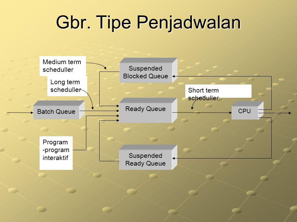 Gbr. Tipe Penjadwalan Suspended Blocked Queue Ready Queue Suspended Ready Queue Batch Queue CPU Program -program interaktif Medium term scheduller Sho