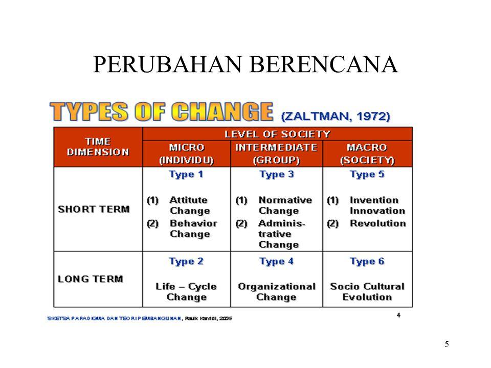 6 4 UNSUR PEMBANGUNAN BERENCANA ( LIPPIT) CHANGE AGENT ( BERFUNGSI SEBAGAI PENDORONG/ MOTIVATOR) PERENCANAAN/PLANNING ( 5 W 1 H) KLIEN/KHALAYAK SASARAN (SESUAI DENGAN KARAKTERISTIKNYA) TERJALINNYA HUBUNGAN BAIK UNTUK BERUBAH ( ANTARA PERENCANA + KLIEN)