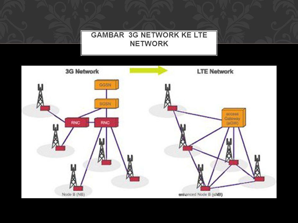 GAMBAR 3G NETWORK KE LTE NETWORK