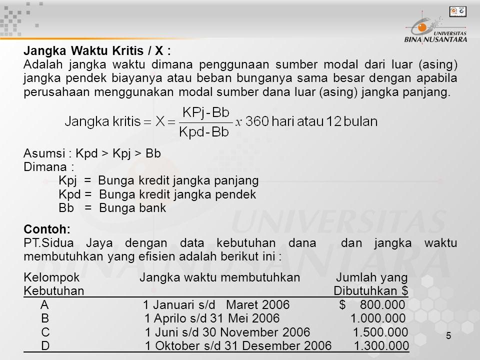 6 Bunga kredit jangka panjang (Kpj) = 21% Bunga kredit jangka pendek (Kpd) = 25% Bunga bank ( Bb) = 15%.