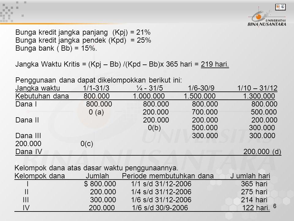 6 Bunga kredit jangka panjang (Kpj) = 21% Bunga kredit jangka pendek (Kpd) = 25% Bunga bank ( Bb) = 15%. Jangka Waktu Kritis = (Kpj – Bb) /(Kpd – Bb)x