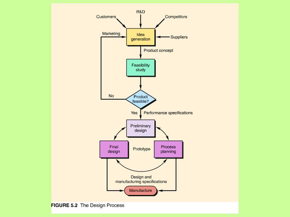 B.DISAIN MANUFAKTUR (DFM) Suatu disain praktis manufaktur yang baik antara lain meliputi : 1.Meminimalkan jumlah komponen-komponen 2.Mengembangkan suatu disain modular 3.Merancang komponen-komponen untuk multi fungsi 4.Menghindari alat pengunci yang terpisah 5.Menghilangkan banyak penyesuaian 6.Mudah dipasang dan dipakai 7.Meminimalkan sub-assembling 8.Mudah mengoperasikan 9.Memakai komponen standar 10.