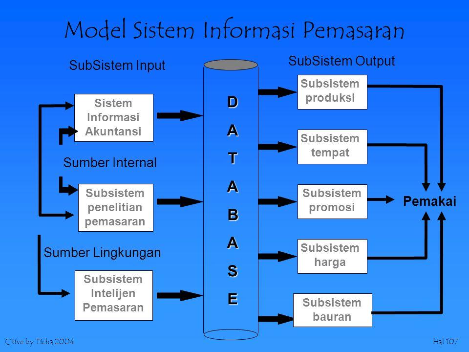 C'tive by Ticha 2004Hal 107 Model Sistem Informasi Pemasaran SubSistem Input SubSistem Output DATABASE Sistem Informasi Akuntansi Subsistem penelitian