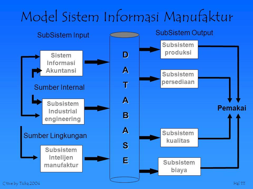 C'tive by Ticha 2004Hal 111 Model Sistem Informasi Manufaktur SubSistem Input SubSistem Output DATABASE Sistem Informasi Akuntansi Subsistem Industria