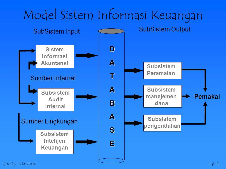 C'tive by Ticha 2004Hal 115 Model Sistem Informasi Keuangan SubSistem Input SubSistem Output DATABASE Sistem Informasi Akuntansi Subsistem Audit Inter