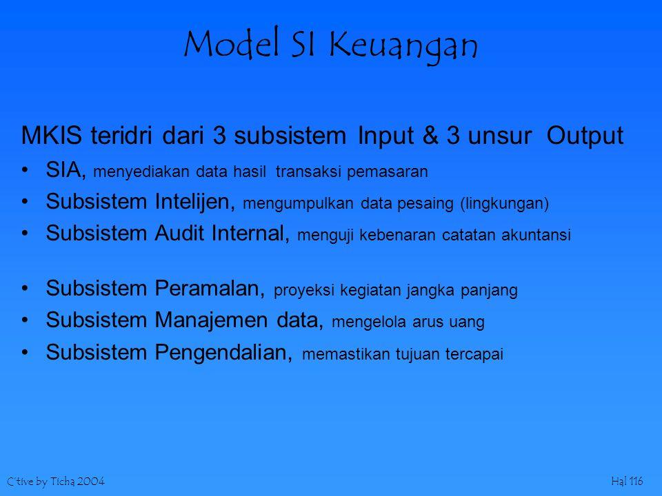 C'tive by Ticha 2004Hal 116 Model SI Keuangan MKIS teridri dari 3 subsistem Input & 3 unsur Output SIA, menyediakan data hasil transaksi pemasaran Subsistem Intelijen, mengumpulkan data pesaing (lingkungan) Subsistem Audit Internal, menguji kebenaran catatan akuntansi Subsistem Peramalan, proyeksi kegiatan jangka panjang Subsistem Manajemen data, mengelola arus uang Subsistem Pengendalian, memastikan tujuan tercapai