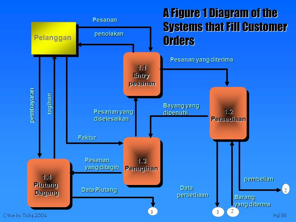 C'tive by Ticha 2004Hal 85 Pelanggan 1.3Penagihan 1.1Entrypesanan 1.4PiutangDagang 1.2Persediaan Pesanan penolakan Pesanan yang diterima Bayang yang dipenuhi pembelian Barang yang diterma Data Datapersediaan Data Piutang Pesanan yang ditagih tagihan Faktur Pesanan yang diselesaikan pembayaran 33 2 2 A Figure 1 Diagram of the Systems that Fill Customer Orders