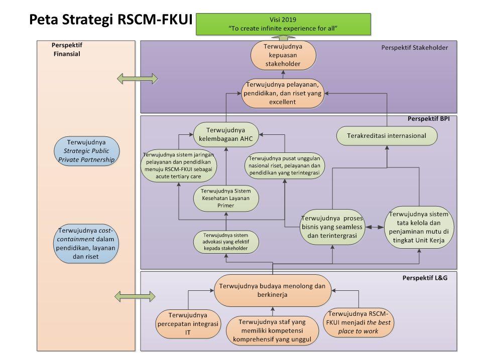 Peta Strategi RSCM-FKUI