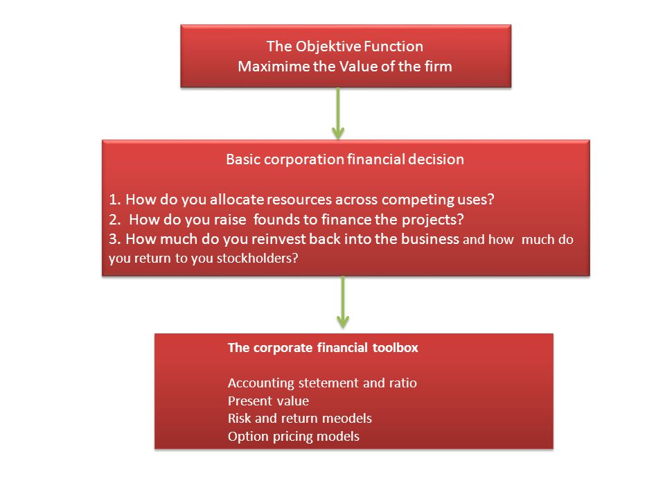 The Objektive Function Maximime the Value of the firm The Objektive Function Maximime the Value of the firm Basic corporation financial decision 1. Ho