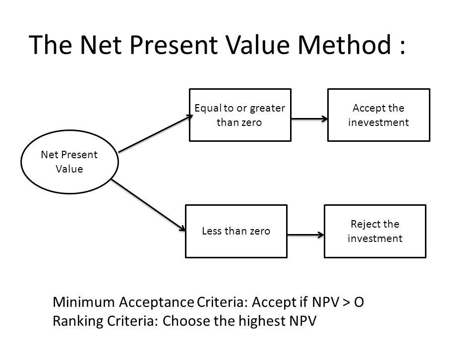 The Net Present Value Method : Minimum Acceptance Criteria: Accept if NPV > O Ranking Criteria: Choose the highest NPV Net Present Value Equal to or g