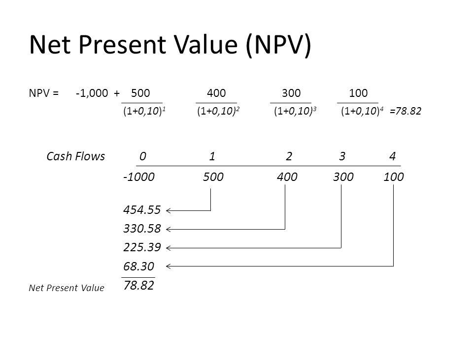 Net Present Value (NPV) NPV = -1,000 + 500 400 300 100 (1+0,10) 1 (1+0,10) 2 (1+0,10) 3 (1+0,10) 4 =78.82 Cash Flows 0 1 2 3 4 -1000 500 400 300 100 454.55 330.58 225.39 68.30 Net Present Value 78.82