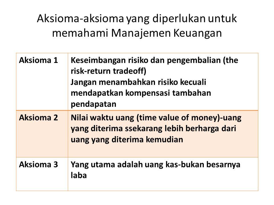 Aksioma-aksioma yang diperlukan untuk memahami Manajemen Keuangan Aksioma 1Keseimbangan risiko dan pengembalian (the risk-return tradeoff) Jangan menambahkan risiko kecuali mendapatkan kompensasi tambahan pendapatan Aksioma 2Nilai waktu uang (time value of money)-uang yang diterima ssekarang lebih berharga dari uang yang diterima kemudian Aksioma 3Yang utama adalah uang kas-bukan besarnya laba