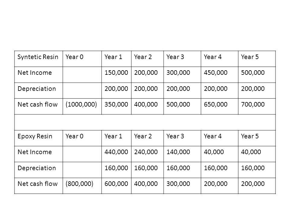 Syntetic ResinYear 0Year 1Year 2Year 3Year 4Year 5 Net Income150,000200,000300,000450,000500,000 Depreciation200,000 Net cash flow(1000,000)350,000400
