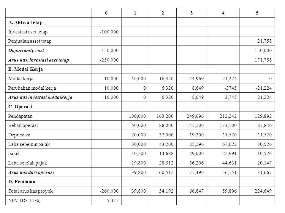 012345 A. Aktiva Tetap Investasi aset tetap-100.000 Penjualan asset tetap21,758 Opportunity cost-150,000150,000 Arus kas, investasi aset tetap-250,000