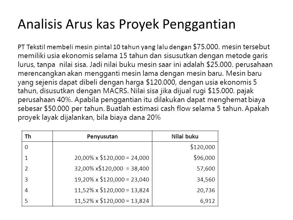 Analisis Arus kas Proyek Penggantian PT Tekstil membeli mesin pintal 10 tahun yang lalu dengan $75.000. mesin tersebut memiliki usia ekonomis selama 1
