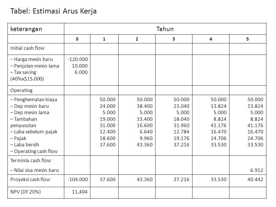 Tabel: Estimasi Arus Kerja keteranganTahun 012345 Initial cash flow – Harga mesin baru – Penjulan mesin lama – Tax saving (40%x$15.000) -120.000 10.000 6.000 Operating – Penghematan biaya – Dep mesin baru – Dep mesin lama – Tambahan penyusutan – Laba sebelum pajak – Pajak – Laba bersih – Operating cash flow 50.000 24.000 5.000 19.000 31.000 12.400 18.600 37.600 50.000 38.400 5.000 33.400 16.600 6.640 9.960 43.360 50.000 23.040 5.000 18.040 31.960 12.784 19.176 37.216 50.000 13.824 5.000 8.824 41.176 16.470 24.706 33.530 50.000 13.824 5.000 8.824 41.176 16.470 24.706 33.530 Terminla cash flow – Nilai sisa mesin baru6.912 Proyeksi cash flow-104.00037.60043.36037.21633.53040.442 NPV (DF 20%)11,404