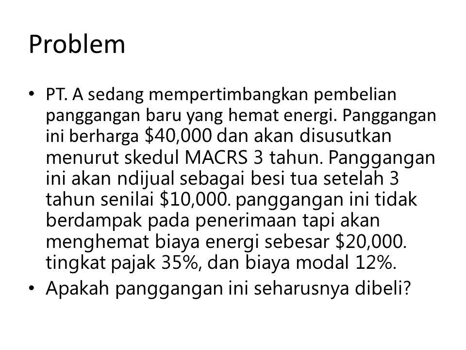 Problem PT. A sedang mempertimbangkan pembelian panggangan baru yang hemat energi. Panggangan ini berharga $40,000 dan akan disusutkan menurut skedul