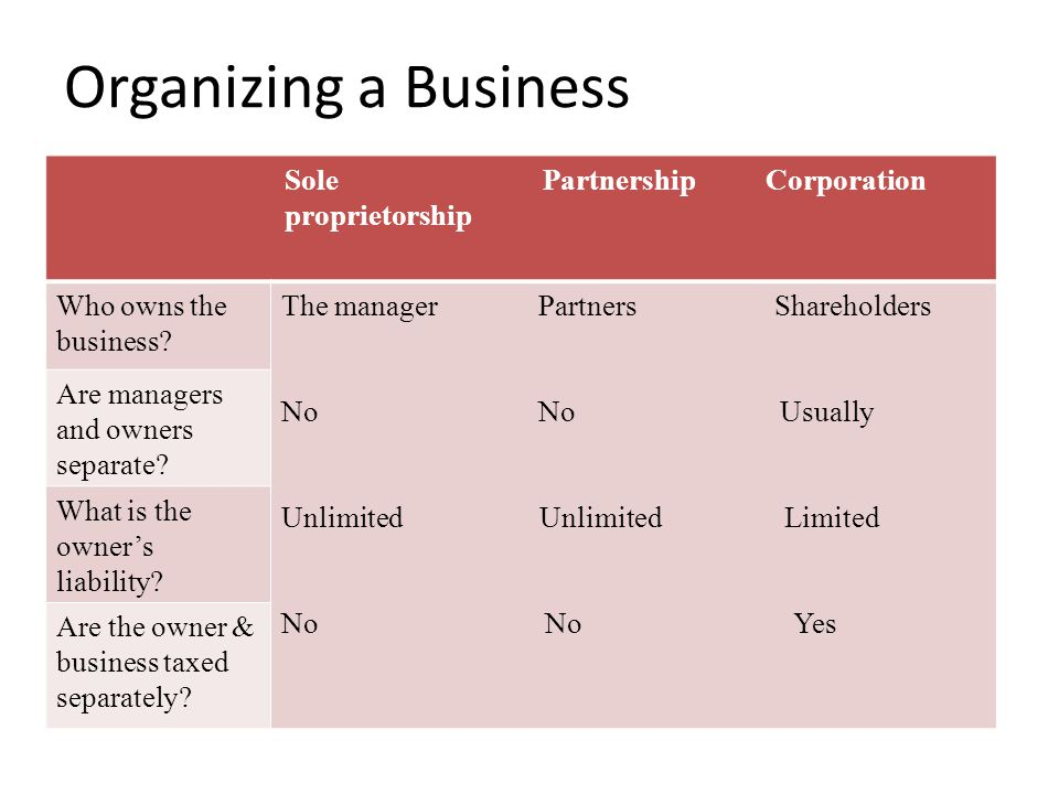 Organizing a Business Sole Partnership Corporation proprietorship Who owns the business? The manager Partners Shareholders No No Usually Unlimited Unl