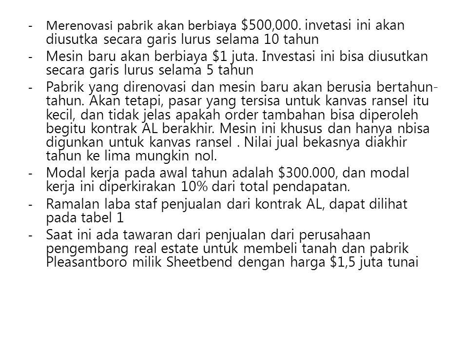 -Merenovasi pabrik akan berbiaya $500,000.
