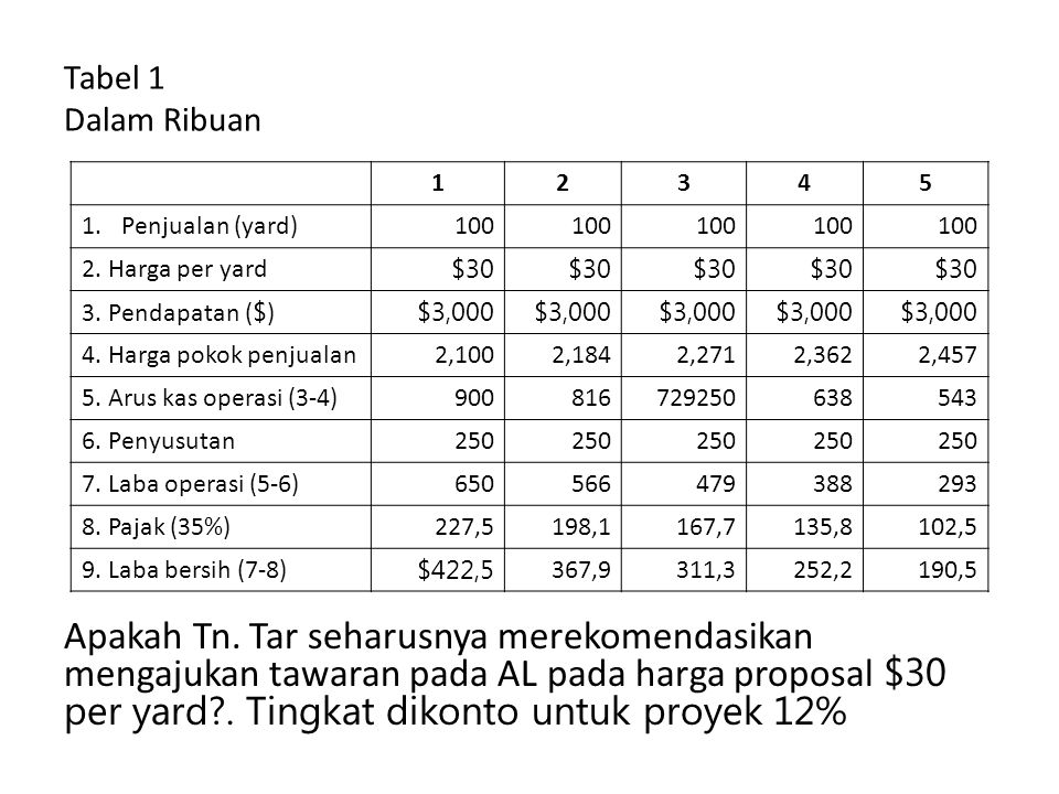 Tabel 1 Dalam Ribuan Apakah Tn. Tar seharusnya merekomendasikan mengajukan tawaran pada AL pada harga proposal $30 per yard?. Tingkat dikonto untuk pr