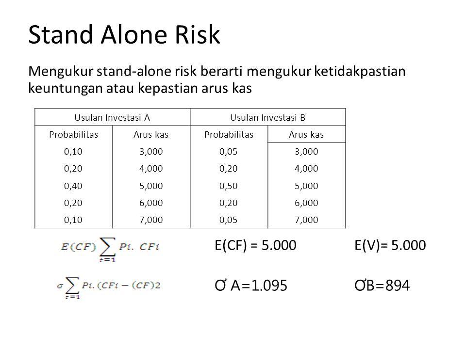 Stand Alone Risk Mengukur stand-alone risk berarti mengukur ketidakpastian keuntungan atau kepastian arus kas E(CF) = 5.000E(V)= 5.000 Ơ A=1.095 ƠB=894 Usulan Investasi AUsulan Investasi B ProbabilitasArus kasProbabilitasArus kas 0,103,0000,053,000 0,204,0000,204,000 0,405,0000,505,000 0,206,0000,206,000 0,107,0000,057,000