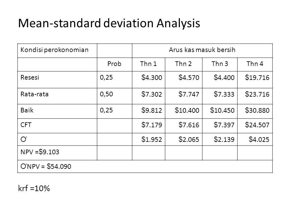 Mean-standard deviation Analysis krf =10% Kondisi perokonomianArus kas masuk bersih ProbThn 1Thn 2Thn 3Thn 4 Resesi0,25$4.300$4.570$4.400$19.716 Rata-rata0,50$7.302$7.747$7.333$23.716 Baik0,25$9.812$10.400$10.450$30.880 CFT$7.179$7.616$7.397$24.507 Ơ $1.952$2.065$2.139$4.025 NPV =$9.103 Ơ NPV = $54.090