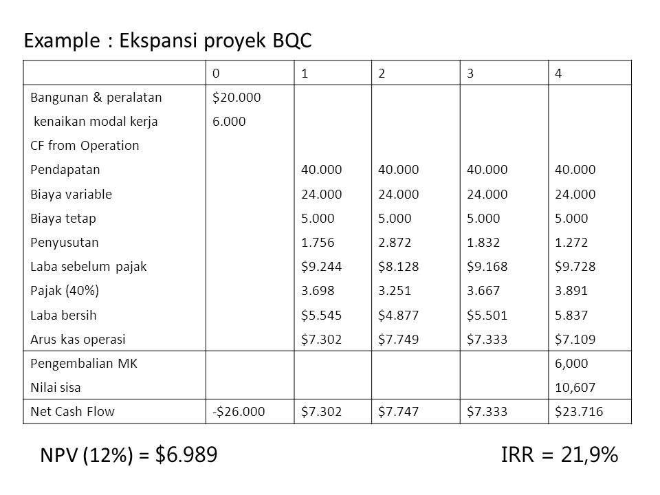 Example : Ekspansi proyek BQC NPV (12%) = $6.989IRR = 21,9% 01234 Bangunan & peralatan$20.000 kenaikan modal kerja6.000 CF from Operation Pendapatan40