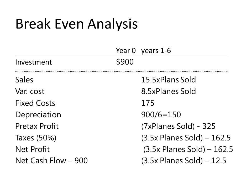 Break Even Analysis Year 0 years 1-6 Investment $900..................................................................................................