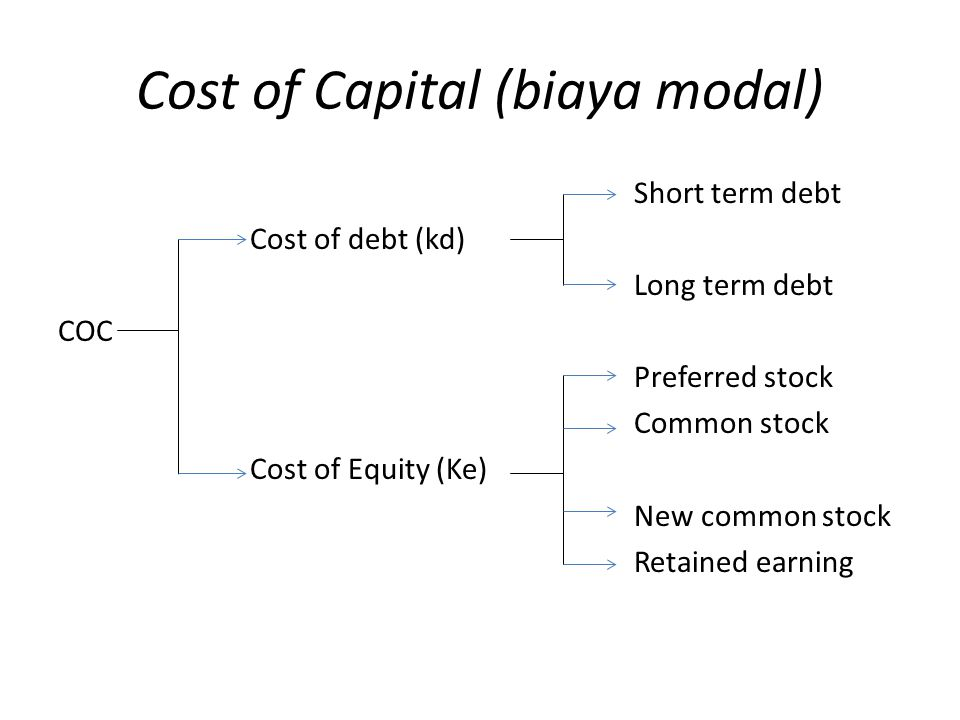 Cost of Capital (biaya modal) Short term debt Cost of debt (kd) Long term debt COC Preferred stock Common stock Cost of Equity (Ke) New common stock R