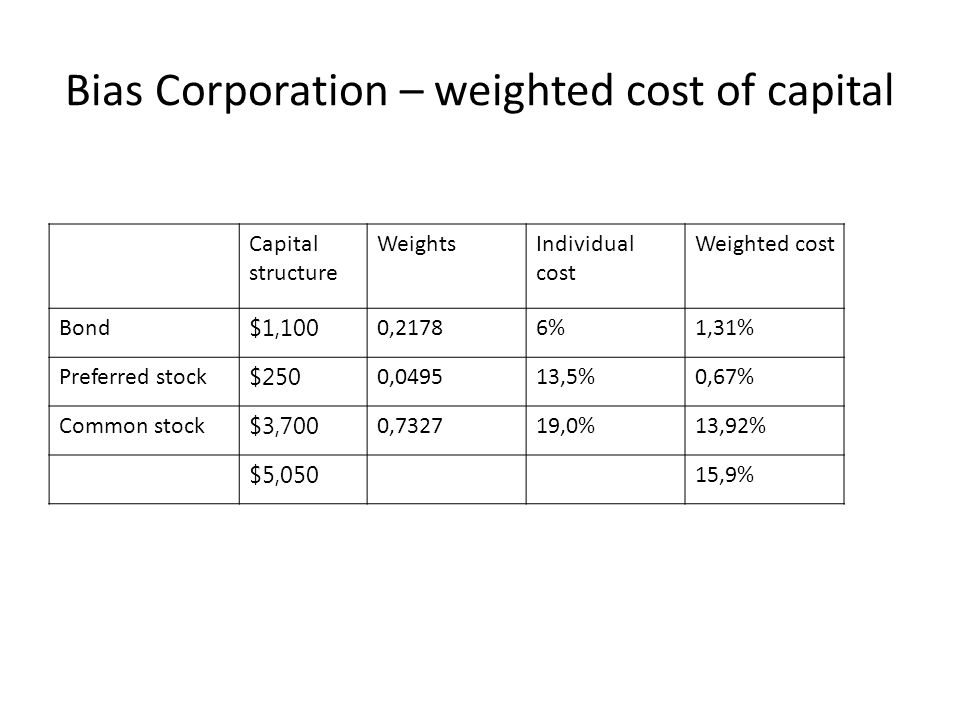 Bias Corporation – weighted cost of capital Capital structure WeightsIndividual cost Weighted cost Bond $1,100 0,21786%1,31% Preferred stock $250 0,04