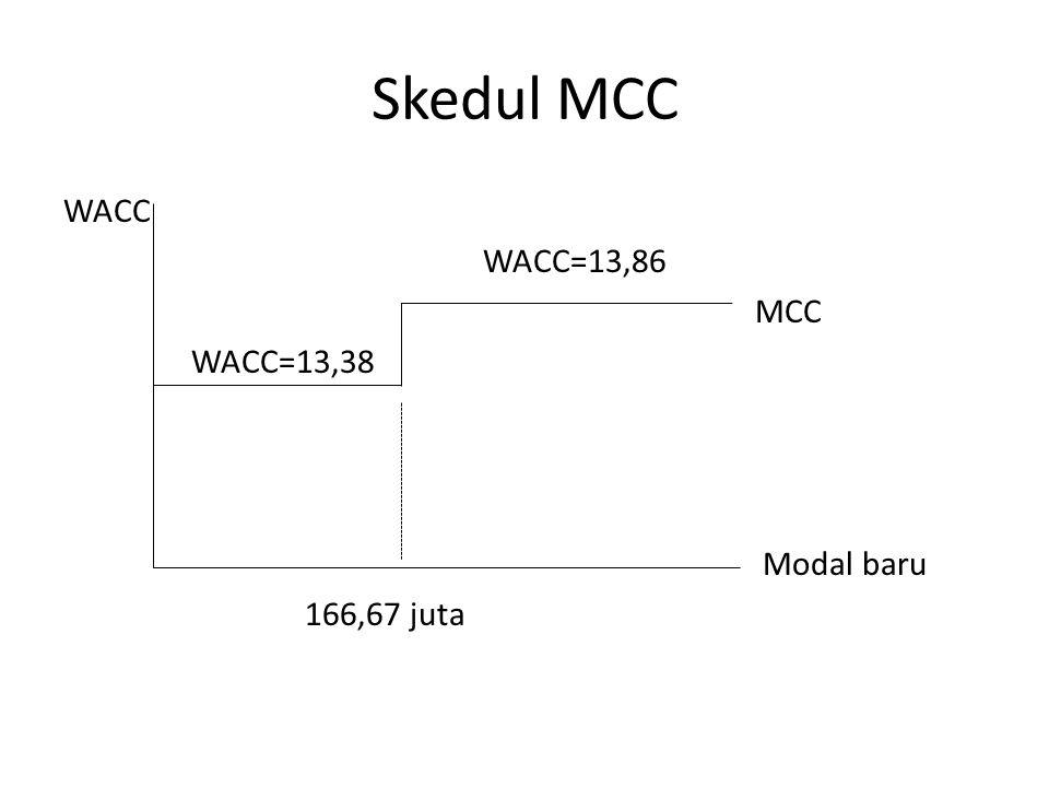 Skedul MCC WACC WACC=13,86 MCC WACC=13,38 Modal baru 166,67 juta