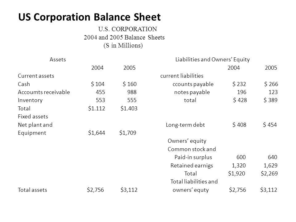 US Corporation Balance Sheet U.S.