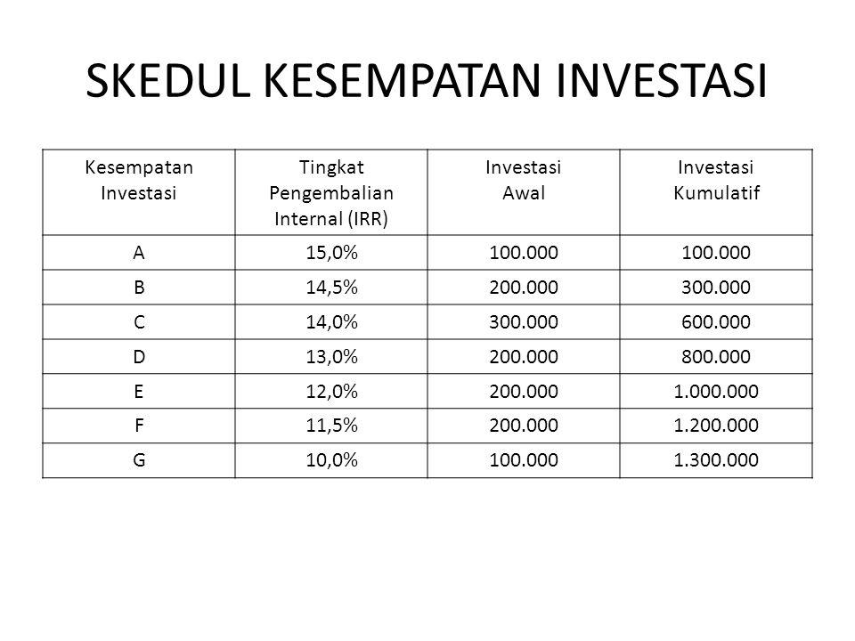 SKEDUL KESEMPATAN INVESTASI Kesempatan Investasi Tingkat Pengembalian Internal (IRR) Investasi Awal Investasi Kumulatif A15,0%100.000 B14,5%200.000300.000 C14,0%300.000600.000 D13,0%200.000800.000 E12,0%200.0001.000.000 F11,5%200.0001.200.000 G10,0%100.0001.300.000
