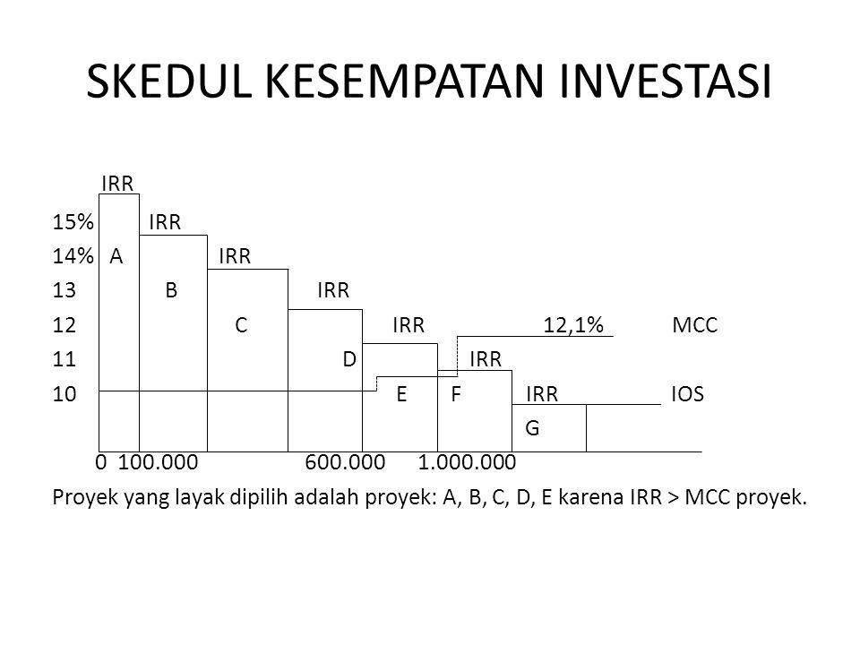 SKEDUL KESEMPATAN INVESTASI IRR 15% IRR 14% A IRR 13 B IRR 12 C IRR 12,1% MCC 11 D IRR 10 E F IRR IOS G 0 100.000 600.000 1.000.000 Proyek yang layak dipilih adalah proyek: A, B, C, D, E karena IRR > MCC proyek.