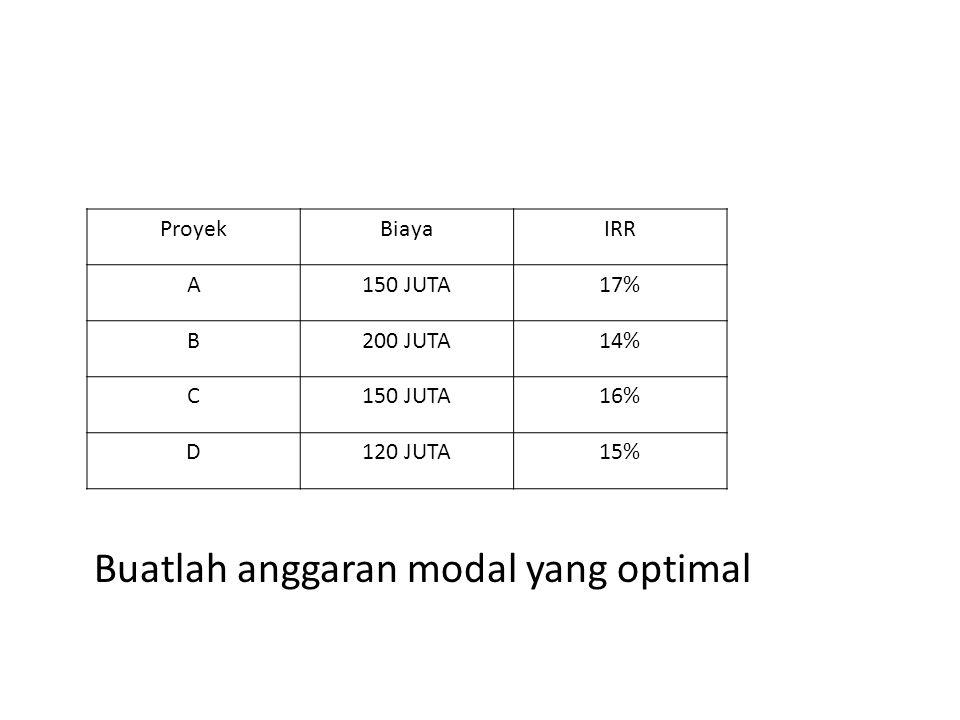 Buatlah anggaran modal yang optimal ProyekBiayaIRR A150 JUTA17% B200 JUTA14% C150 JUTA16% D120 JUTA15%
