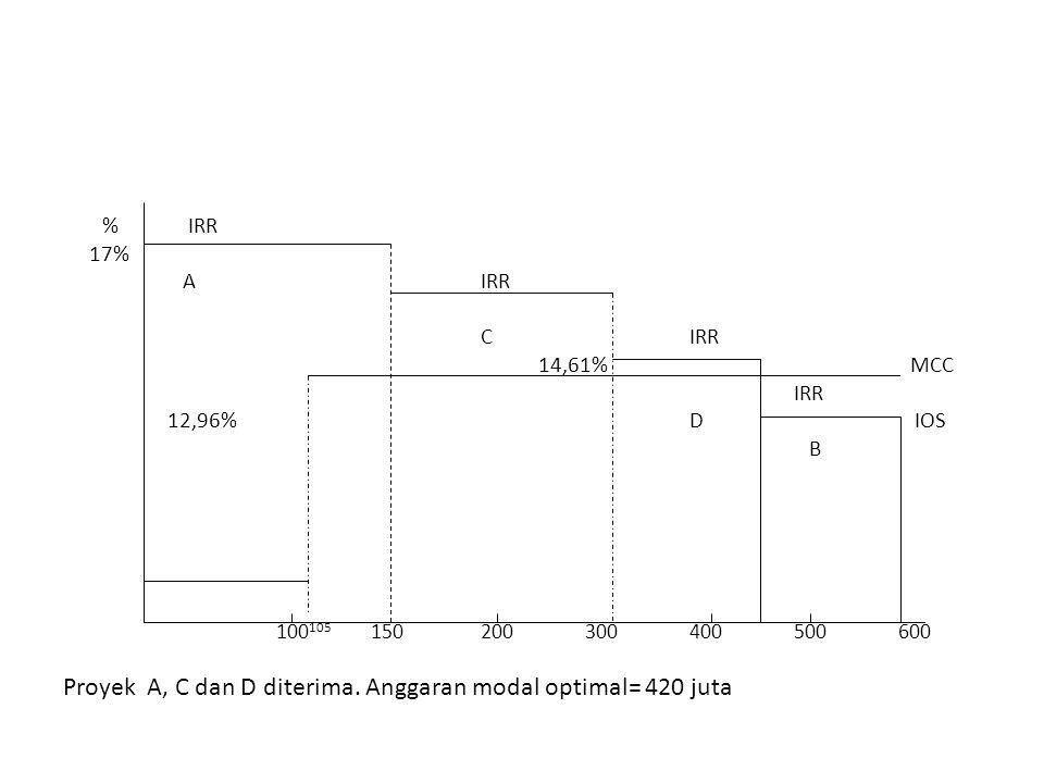 % IRR 17% AIRR C IRR 14,61% MCC IRR 12,96%D IOS B 100 105 150200300400500600 Proyek A, C dan D diterima. Anggaran modal optimal= 420 juta