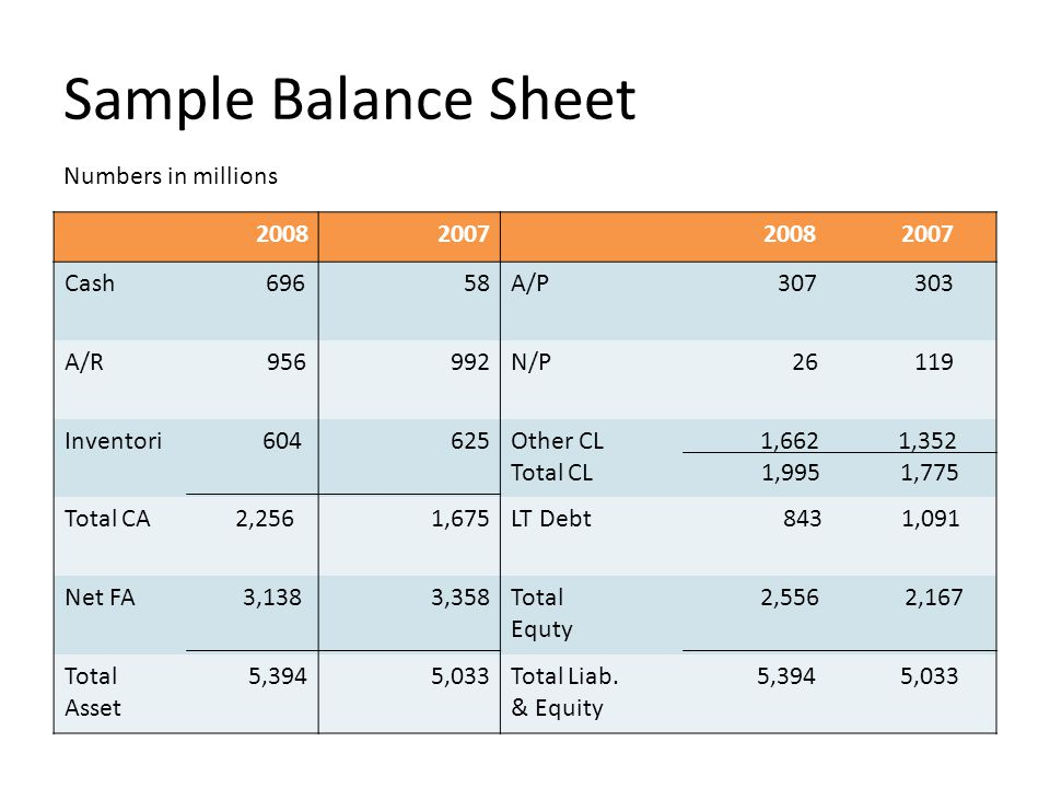 Sample Balance Sheet Numbers in millions 20082007 2008 2007 Cash 696 58A/P 307 303 A/R 956992N/P 26 119 Inventori 604625Other CL 1,662 1,352 Total CL