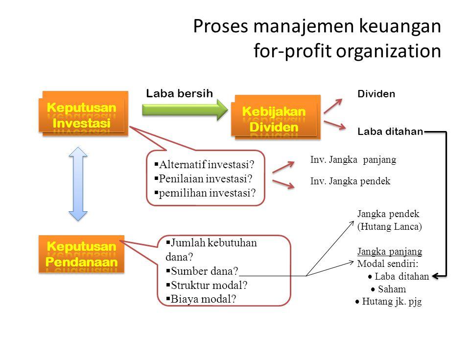 Proses manajemen keuangan for-profit organization Laba bersih Dividen Laba ditahan Inv. Jangka panjang Inv. Jangka pendek Jangka pendek (Hutang Lanca)