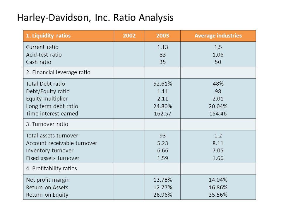 Harley-Davidson, Inc. Ratio Analysis 1. Liquidity ratios20022003Average industries Current ratio Acid-test ratio Cash ratio 1.13 83 35 1,5 1,06 50 2.