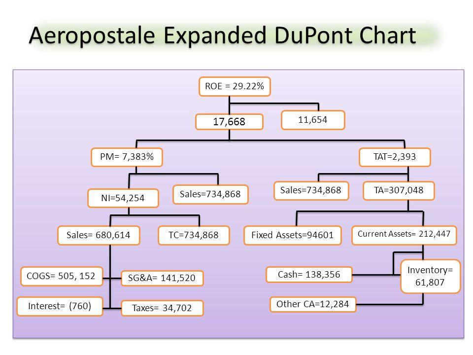 Aeropostale Expanded DuPont Chart ROE = 29.22% 17,668 11,654 TAT=2,393PM= 7,383% NI=54,254 Sales=734,868 TA=307,048 Sales= 680,614TC=734,868 COGS= 505