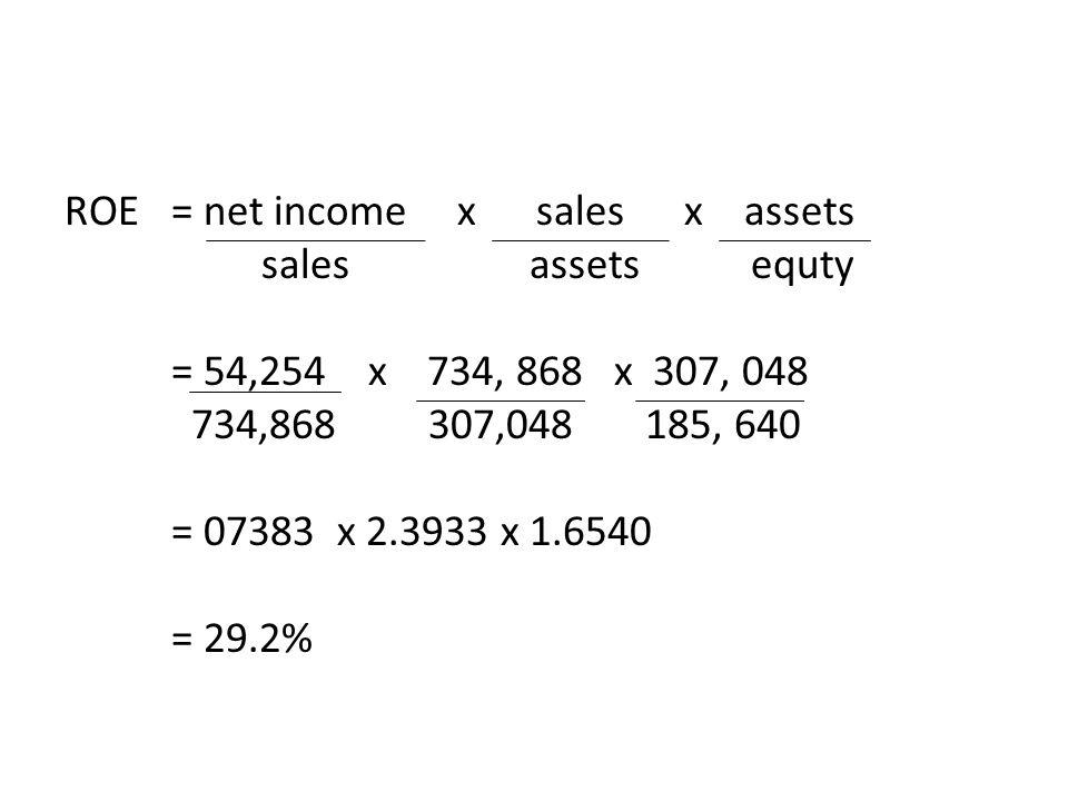 ROE= net income x sales x assets sales assets equty = 54,254 x 734, 868 x 307, 048 734,868 307,048 185, 640 = 07383 x 2.3933 x 1.6540 = 29.2%