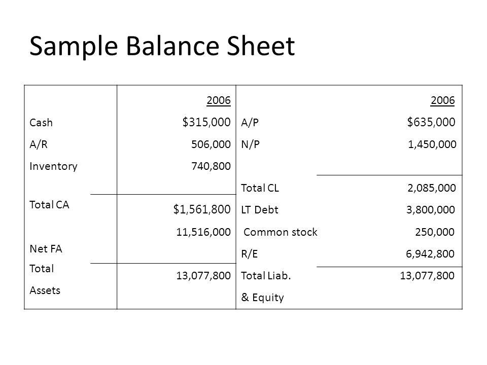 Sample Balance Sheet Cash A/R Inventory Total CA Net FA Total Assets 2006 $315,000 506,000 740,800 $1,561,800 11,516,000 13,077,800 2006 A/P $635,000 N/P 1,450,000 Total CL 2,085,000 LT Debt 3,800,000 Common stock 250,000 R/E 6,942,800 Total Liab.